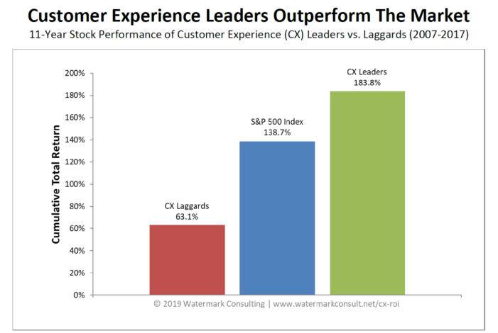 Customer Experience ROI Study Graphic